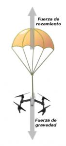 Fuerzas en un paracaidas para drones