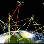 Global Navigation Satellite System (GNSS)